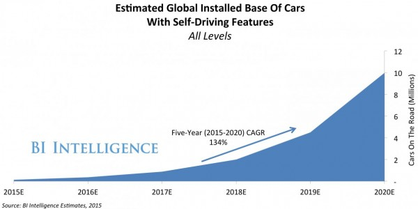 10-million-self-driving-cars-will-be-on-the-road-by-2020