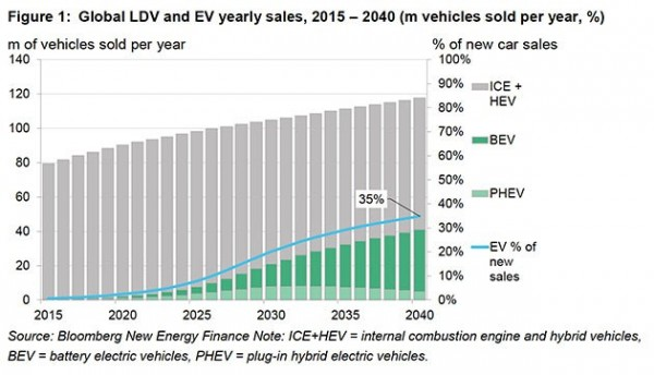 Elec cars sales