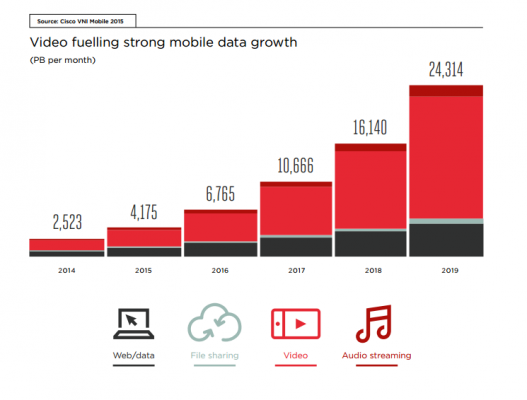 Video-Mobile-Growth