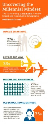 choice-travel-millennial-infographic