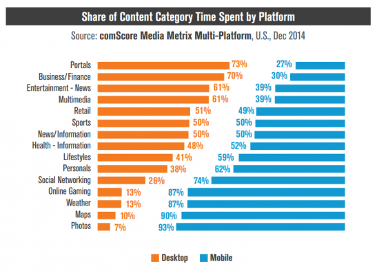 content-category-mobile-vs-desktop
