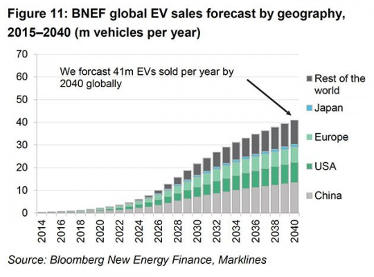 country-sales BNEF