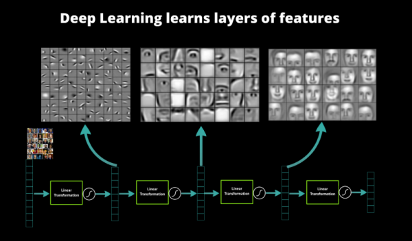 deep learn features