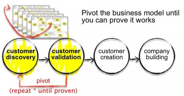 pivot-the-model