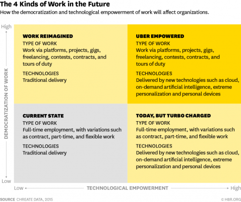 4 kinds of Work in the future