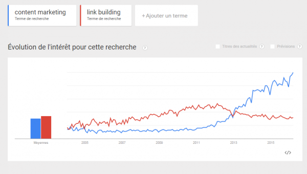 GoogTrends c marketing