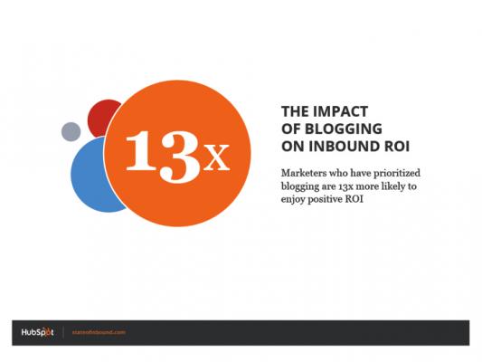impact of blogging roi