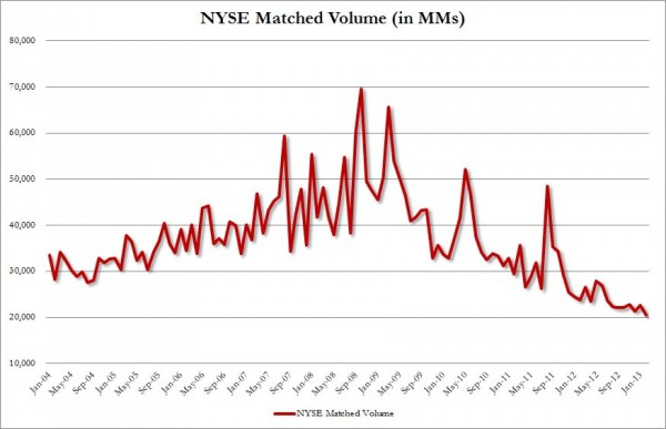 Feb Matched Volume NYSE