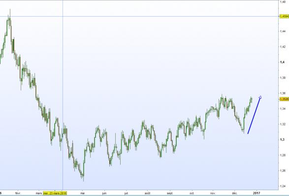chart forex