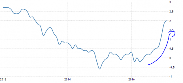 inflation euro
