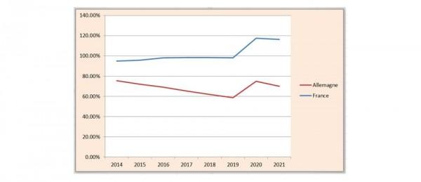 Dette publique sur PIB