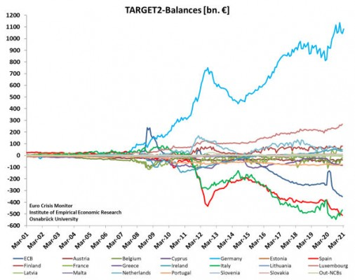 Target2 graph -  ecb data