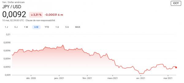 Screenshot 2021-05-10 Cours des actions et actualités pour Beyond Meat BYND NASDAQ - Google Finance2