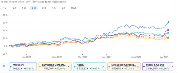 Screenshot 2021-05-10 Cours des actions et actualités pour Beyond Meat BYND NASDAQ - Google Finance