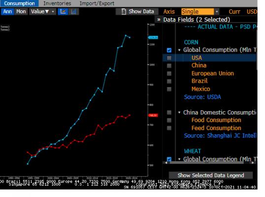 Wheat Corn Consumption World