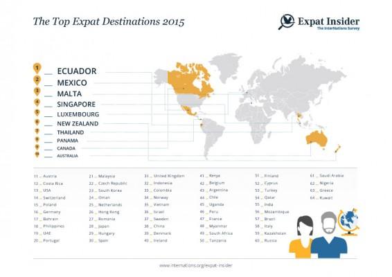 infographics top expat destinations