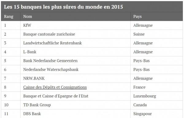 Banqueslesplussûres1