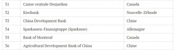 Banqueslesplussûres4