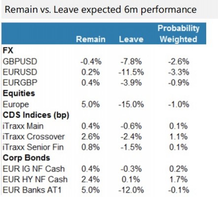 brexitperformance