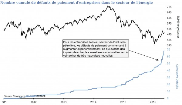cumulative-number-of-debt-defaults-for-energy-companies