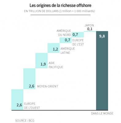 répartition richesse offshore dans le monde