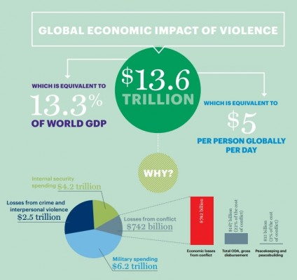 violence impact of world gdp