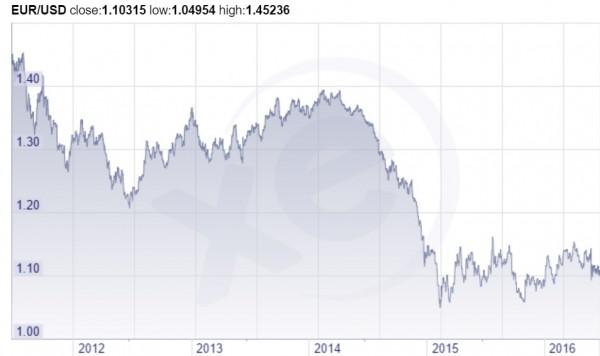 chute devise euro