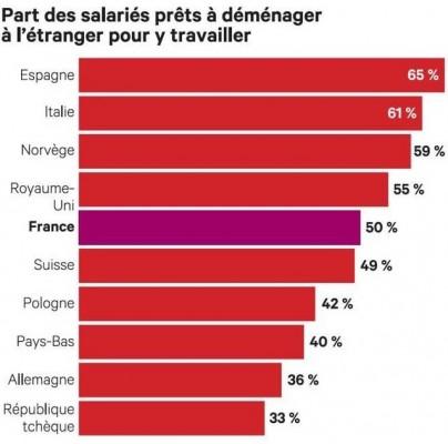 2017240 expatriation-un-francais-sur-deux-se-dit-pret-a-partir-travailler-a-letranger