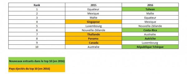 Expat Insider 2015 vs 2016
