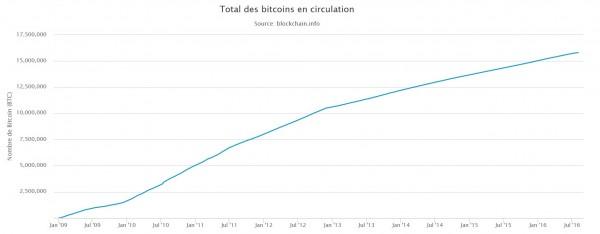 bitcoin en circulation