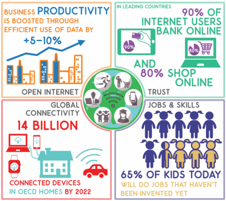 economy numérique