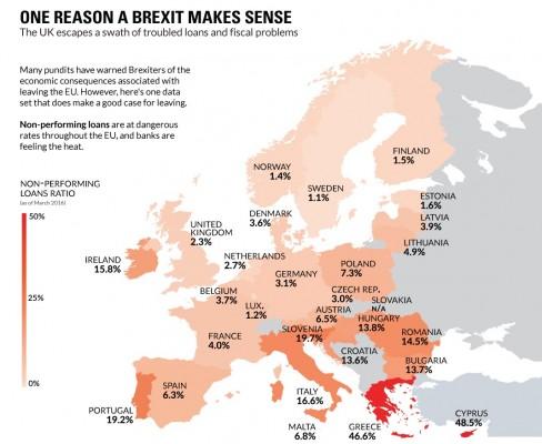 europe-npls-chart
