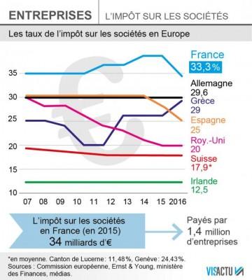 pme-bercy-pourrait-decider-de-baisser-limpot-sur-les-socites