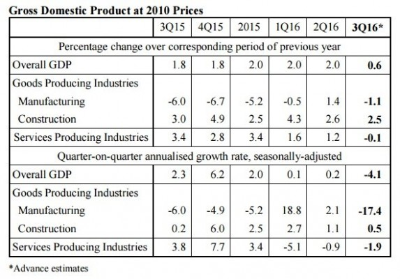 singapore-q3-2016-gdp-table