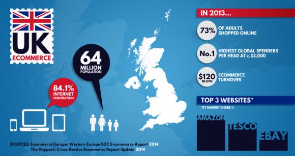 UK-ecommerce
