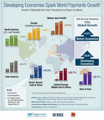 pays développés cartes de crédit