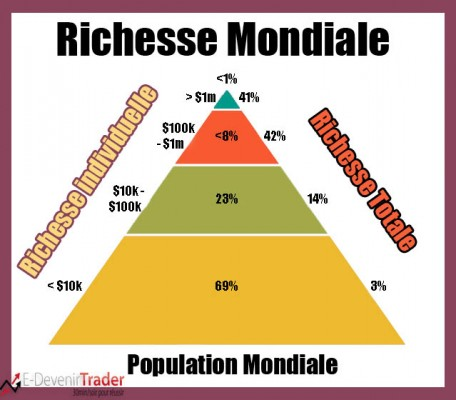 pyramide de richesse copie
