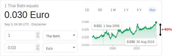 Thai Bat vs EUR : variation et évolution des monnaies
