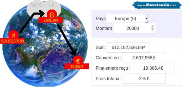 Simulation des frais pour envoyer de l'argent à l'étranger hors Vietnam
