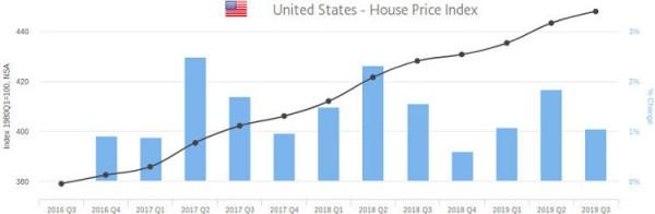 prix des appartements et maisons aux Etats Unis pour les investisseurs