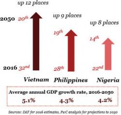 vietnam-in-2050-study-pwc