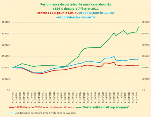 performancePtfSmallcaps au 07092016 Vs Indices CAC40 CAC40GR