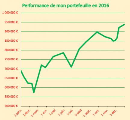 performance Portefeuille Réel 2016