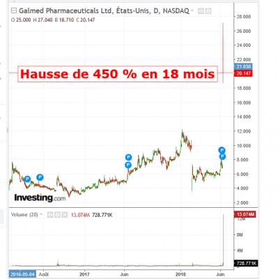 graphique GLMD