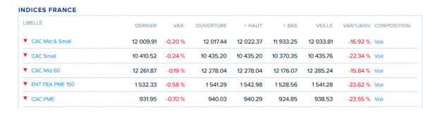 indicesFrance