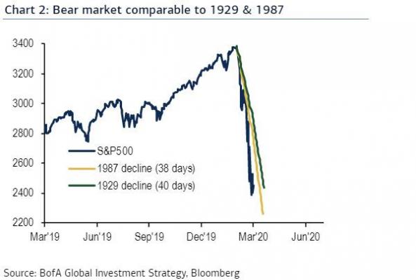 chute du marché 1929