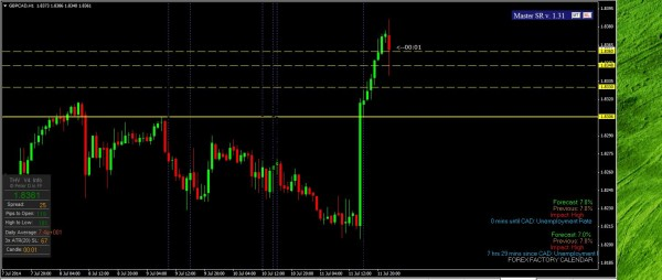 GBPCAD  fin 110714