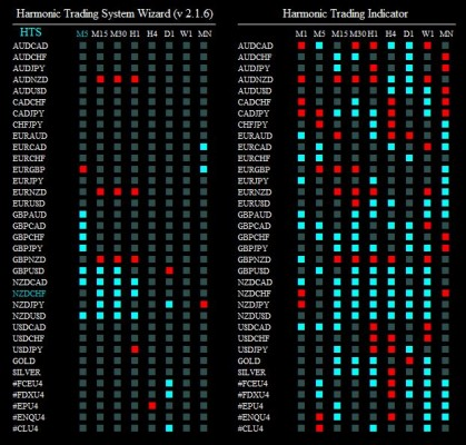 harmonic trading system wizard 120814