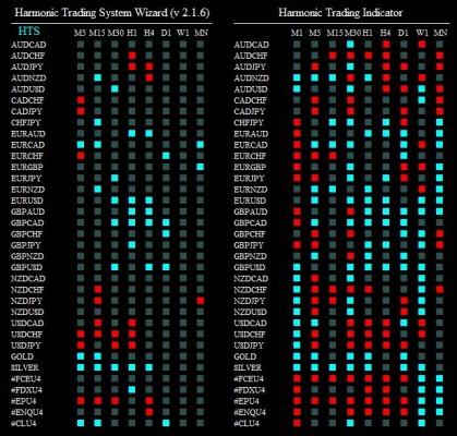 harmonic trading system wizard 200814