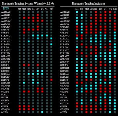 harmonic trading system wizard 250814